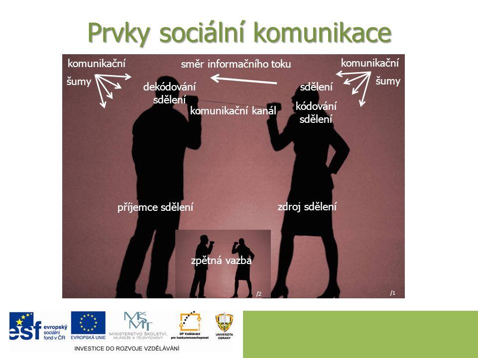 Prvky sociální komunikace komunikační šumy zdroj sdělení směr informačního toku kódování sdělení komunikační kanál sdělení příjemce sdělení dekódování sdělení komunikační šumy /1 zpětná vazba /2