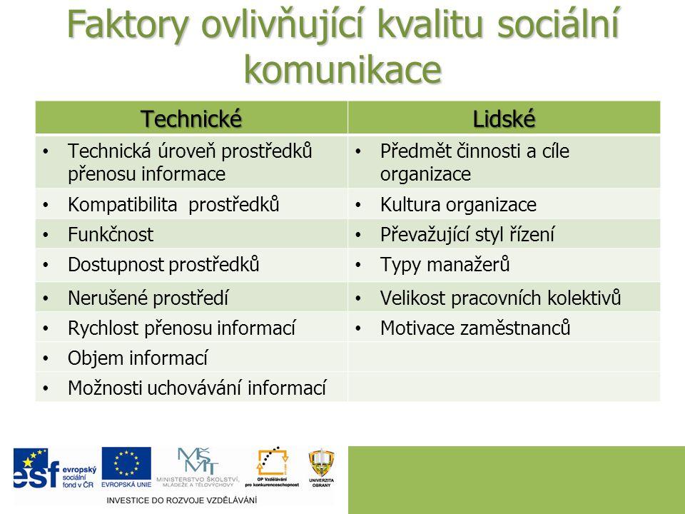 Faktory ovlivňující kvalitu sociální komunikace TechnickéLidské Technická úroveň prostředků přenosu informace Předmět činnosti a cíle organizace Kompa