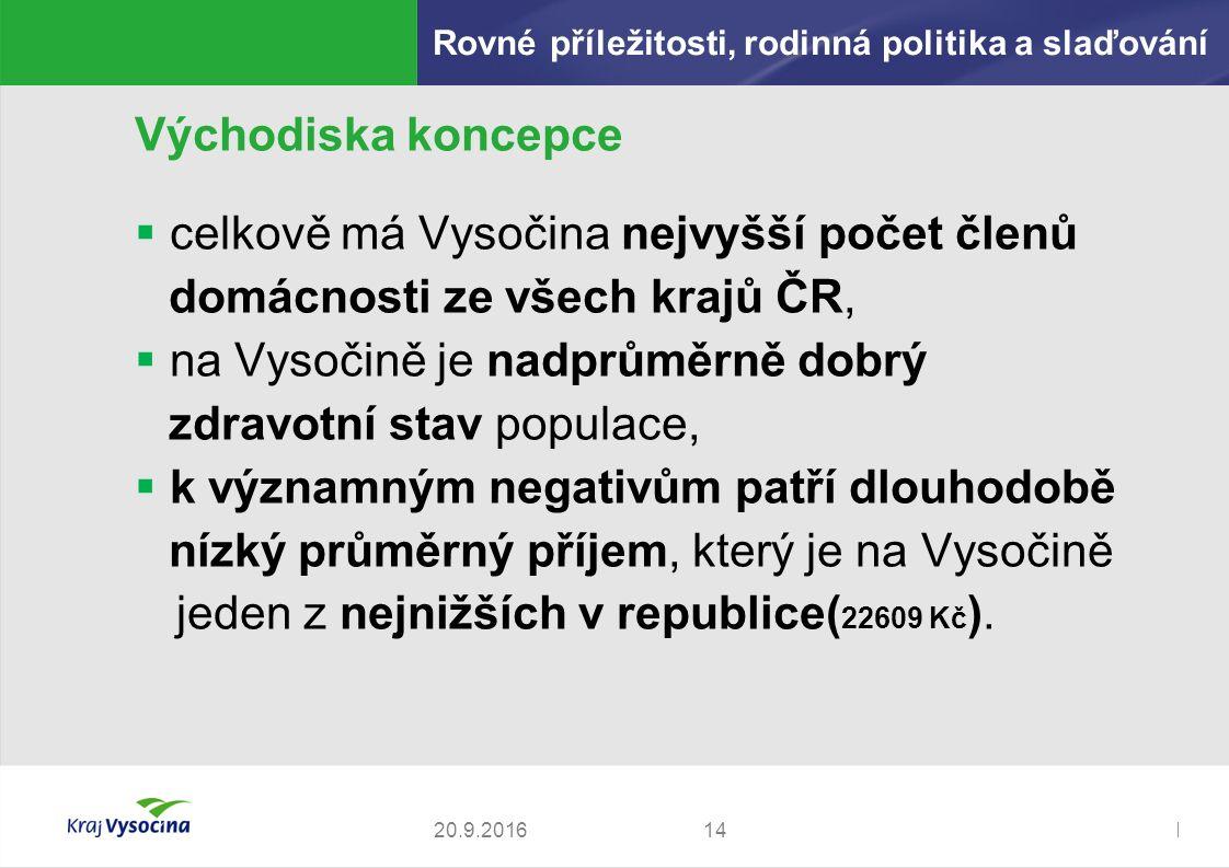 Zdeněk Kadlec, ředitel1420.9.2016 Východiska koncepce  celkově má Vysočina nejvyšší počet členů domácnosti ze všech krajů ČR,  na Vysočině je nadprůměrně dobrý zdravotní stav populace,  k významným negativům patří dlouhodobě nízký průměrný příjem, který je na Vysočině jeden z nejnižších v republice( 22609 Kč ).