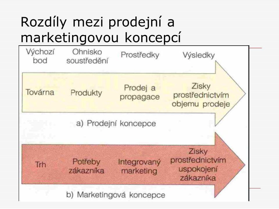 Rozdíly mezi prodejní a marketingovou koncepcí  Zdroj: Kotler, 1998