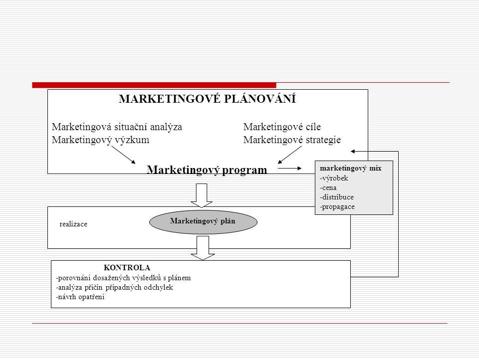 MARKETINGOVÉ PLÁNOVÁNÍ Marketingová situační analýzaMarketingové cíle Marketingový výzkumMarketingové strategie Marketingový program realizace Marketingový plán KONTROLA -porovnání dosažených výsledků s plánem -analýza příčin případných odchylek -návrh opatření marketingový mix -výrobek -cena -distribuce -propagace