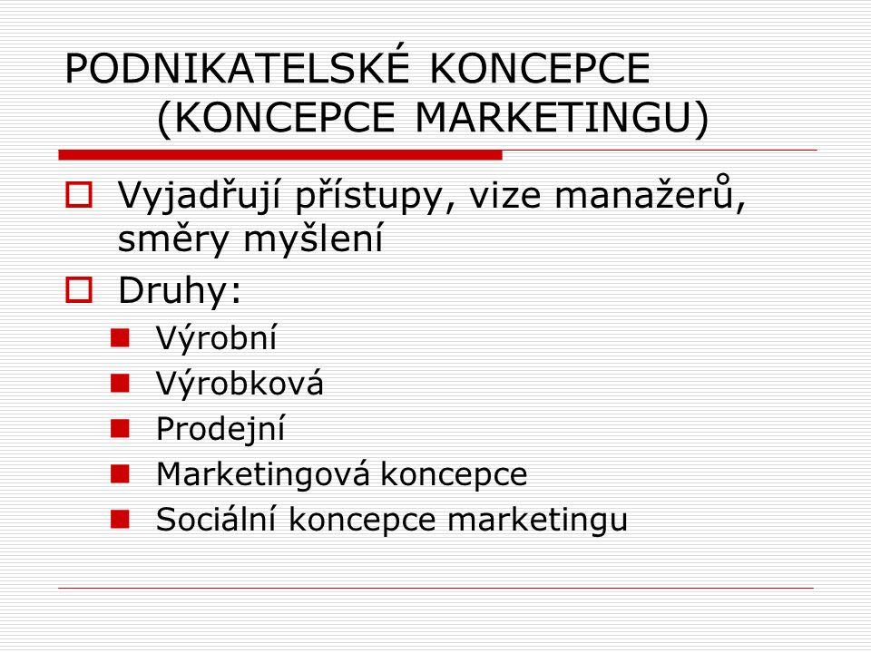 PODNIKATELSKÉ KONCEPCE (KONCEPCE MARKETINGU)  Vyjadřují přístupy, vize manažerů, směry myšlení  Druhy: Výrobní Výrobková Prodejní Marketingová koncepce Sociální koncepce marketingu