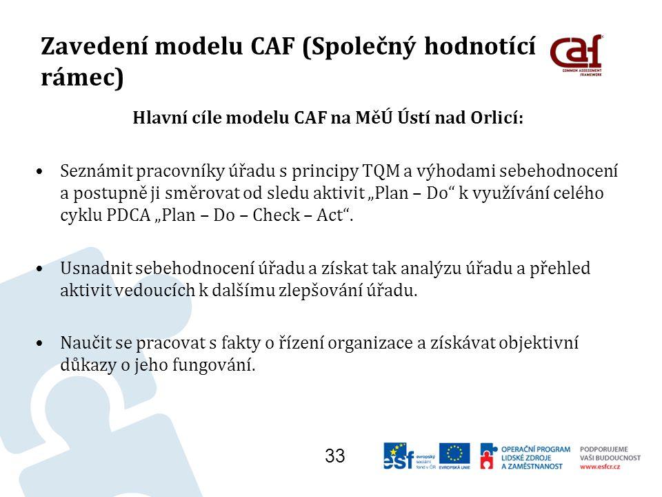 """Zavedení modelu CAF (Společný hodnotící rámec) Hlavní cíle modelu CAF na MěÚ Ústí nad Orlicí: Seznámit pracovníky úřadu s principy TQM a výhodami sebehodnocení a postupně ji směrovat od sledu aktivit """"Plan – Do k využívání celého cyklu PDCA """"Plan – Do – Check – Act ."""