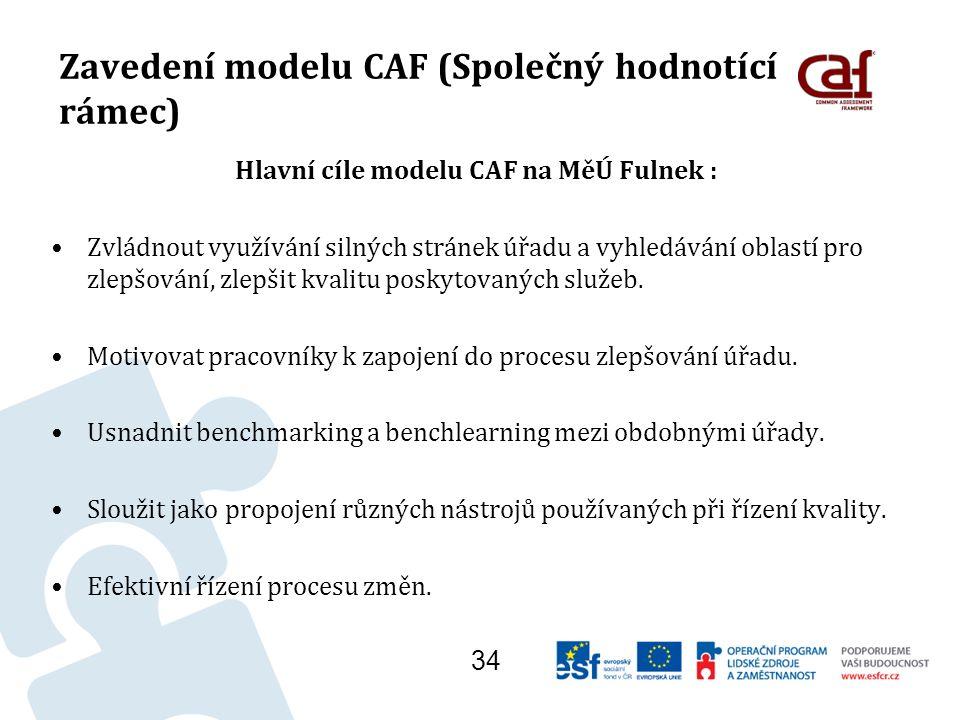 Zavedení modelu CAF (Společný hodnotící rámec) Hlavní cíle modelu CAF na MěÚ Fulnek : Zvládnout využívání silných stránek úřadu a vyhledávání oblastí pro zlepšování, zlepšit kvalitu poskytovaných služeb.