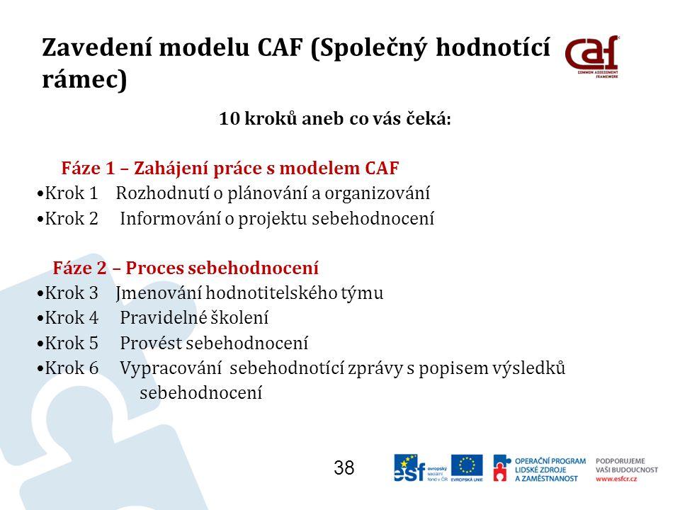 Zavedení modelu CAF (Společný hodnotící rámec) 10 kroků aneb co vás čeká: Fáze 1 – Zahájení práce s modelem CAF Krok 1 Rozhodnutí o plánování a organizování Krok 2 Informování o projektu sebehodnocení Fáze 2 – Proces sebehodnocení Krok 3 Jmenování hodnotitelského týmu Krok 4 Pravidelné školení Krok 5 Provést sebehodnocení Krok 6 Vypracování sebehodnotící zprávy s popisem výsledků sebehodnocení 38