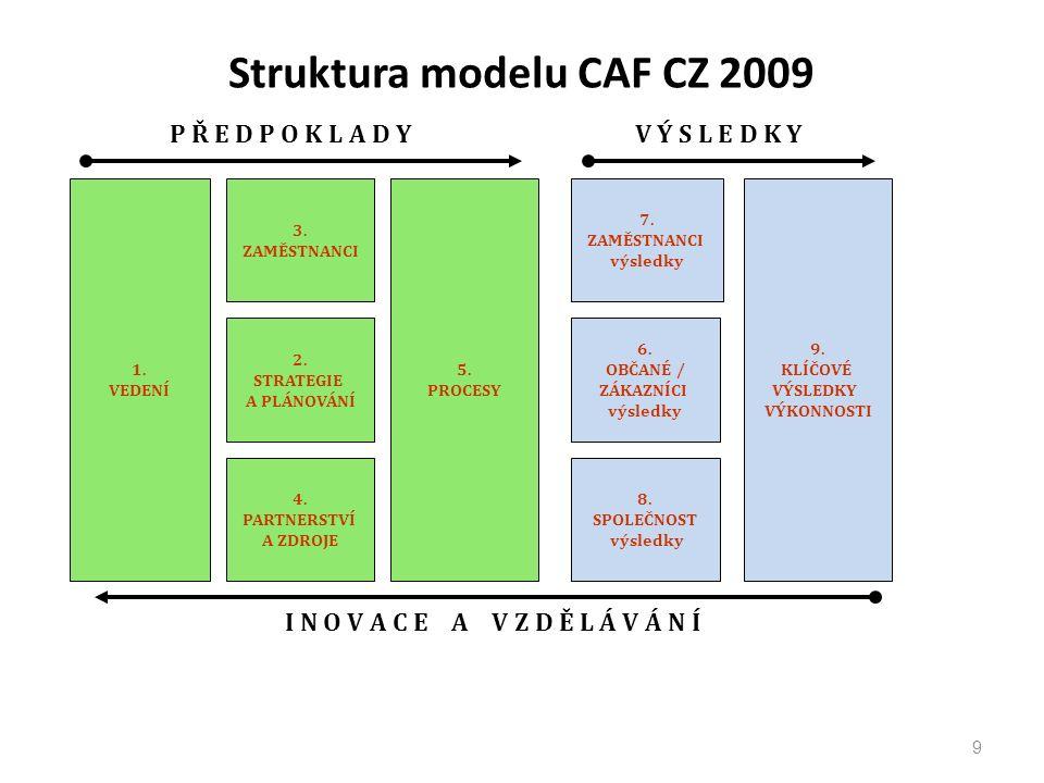 Struktura modelu CAF CZ 2009 9 1. VEDENÍ 3. ZAMĚSTNANCI 2.