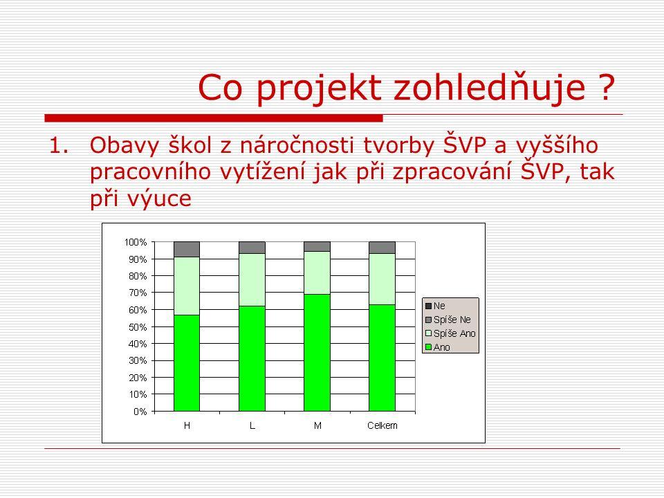 Aktivita D Osvětová a informační podpora kurikulární reformy v OV  Záměr:Objasňování KR, zkušeností z realizace, propojení s TP, vývojové trendy atp.