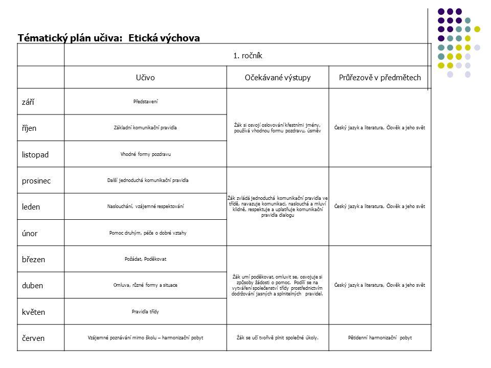 Tématický plán učiva: Etická výchova 1.