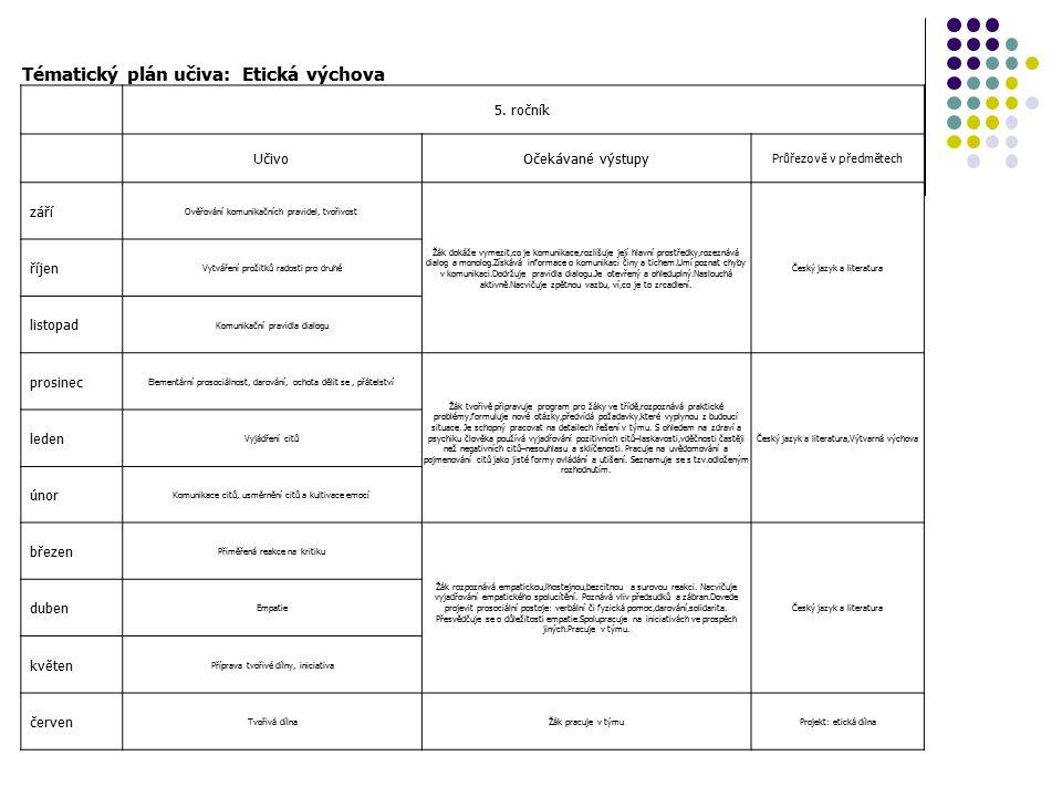 Tématický plán učiva: Etická výchova 5. ročník UčivoOčekávané výstupy Průřezově v předmětech září Ověřování komunikačních pravidel, tvořivost Žák doká