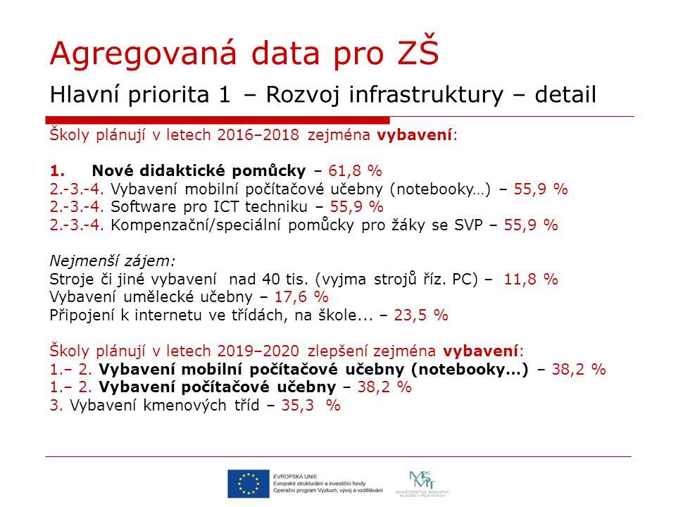 Agregovaná data pro ZŠ Hlavní priorita 1 – Rozvoj infrastruktury – detail Školy plánují v letech 2016–2018 zejména vybavení: 1.Nové didaktické pomůcky – 61,8 % 2.-3.-4.