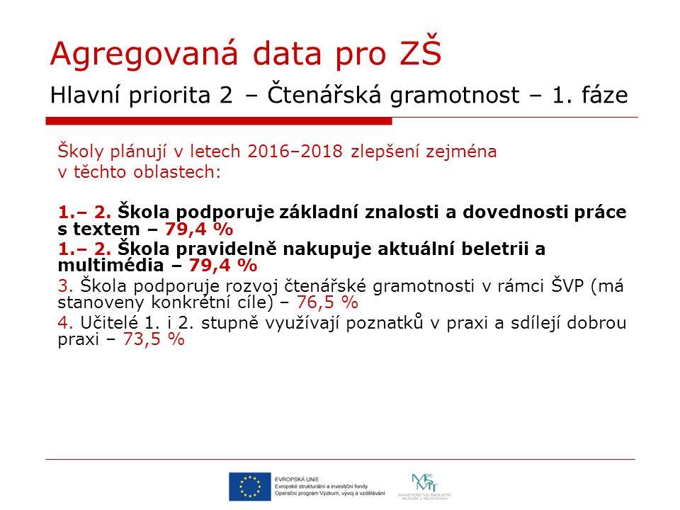 Agregovaná data pro ZŠ Hlavní priorita 2 – Čtenářská gramotnost – 1. fáze Školy plánují v letech 2016–2018 zlepšení zejména v těchto oblastech: 1.– 2.