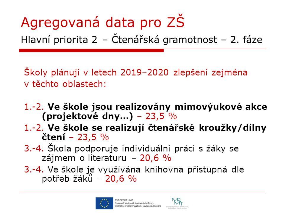 Agregovaná data pro ZŠ Hlavní priorita 2 – Čtenářská gramotnost – 2. fáze Školy plánují v letech 2019–2020 zlepšení zejména v těchto oblastech: 1.-2.