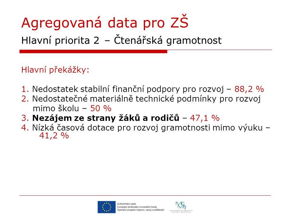 Agregovaná data pro ZŠ Hlavní priorita 2 – Čtenářská gramotnost Hlavní překážky: 1. Nedostatek stabilní finanční podpory pro rozvoj – 88,2 % 2. Nedost