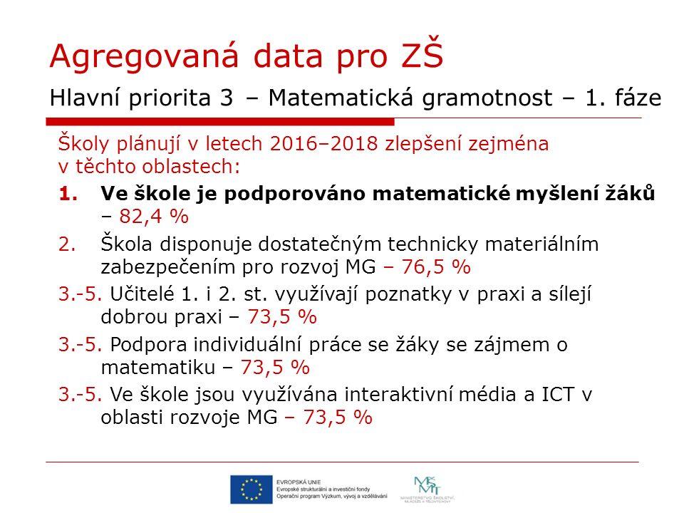 Agregovaná data pro ZŠ Hlavní priorita 3 – Matematická gramotnost – 1. fáze Školy plánují v letech 2016–2018 zlepšení zejména v těchto oblastech: 1.Ve