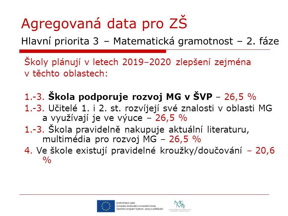 Agregovaná data pro ZŠ Hlavní priorita 3 – Matematická gramotnost – 2. fáze Školy plánují v letech 2019–2020 zlepšení zejména v těchto oblastech: 1.-3