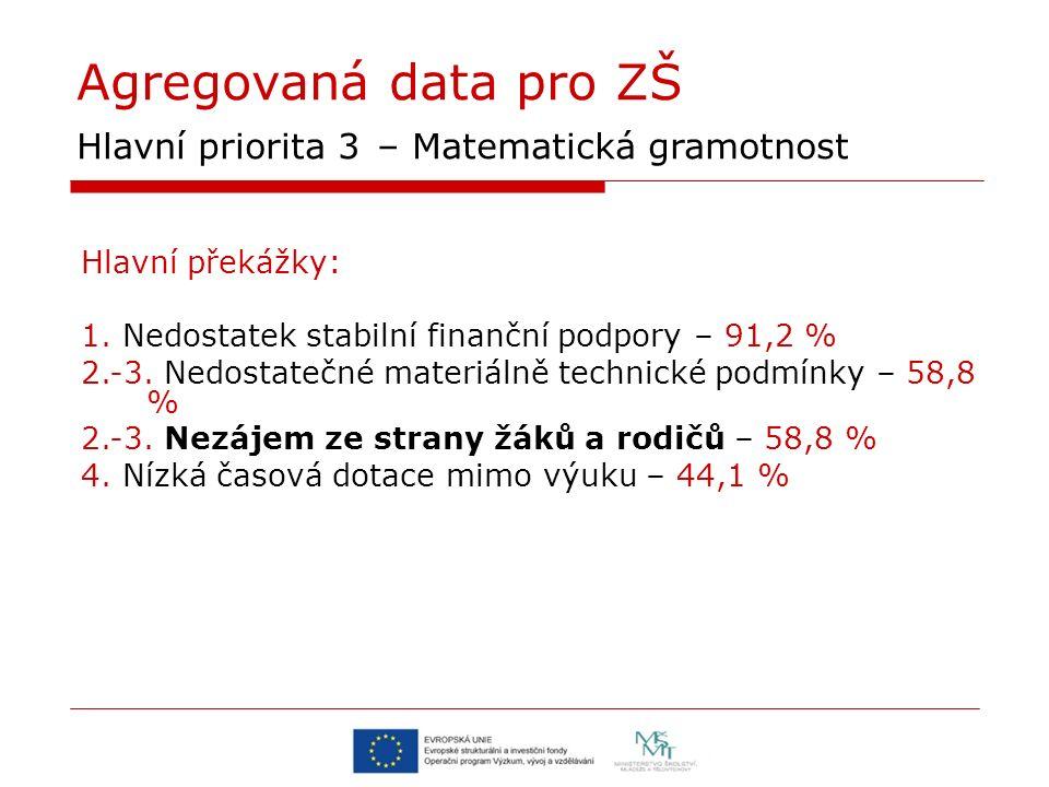 Agregovaná data pro ZŠ Hlavní priorita 3 – Matematická gramotnost Hlavní překážky: 1. Nedostatek stabilní finanční podpory – 91,2 % 2.-3. Nedostatečné