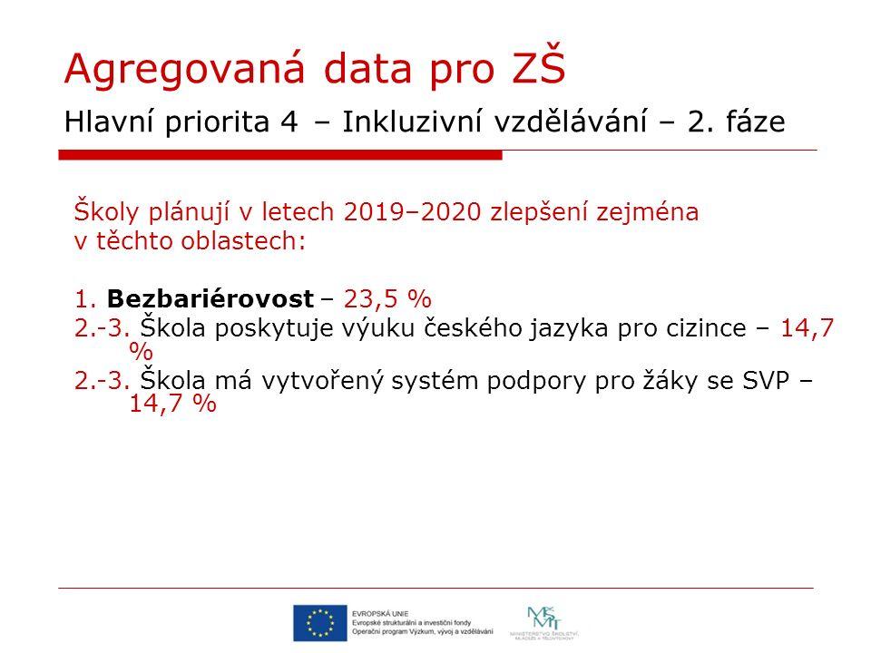 Agregovaná data pro ZŠ Hlavní priorita 4 – Inkluzivní vzdělávání – 2. fáze Školy plánují v letech 2019–2020 zlepšení zejména v těchto oblastech: 1. Be
