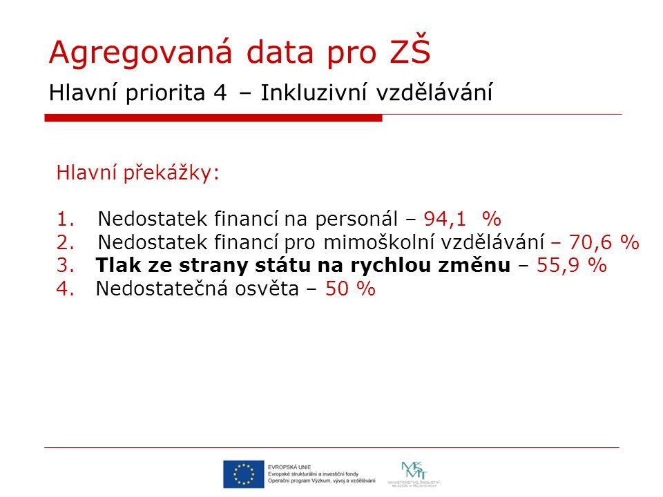 Agregovaná data pro ZŠ Hlavní priorita 4 – Inkluzivní vzdělávání Hlavní překážky: 1.Nedostatek financí na personál – 94,1 % 2.Nedostatek financí pro m
