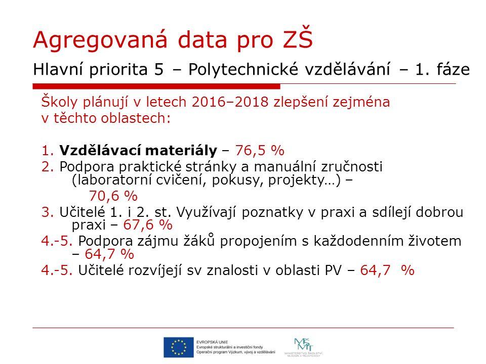 Agregovaná data pro ZŠ Hlavní priorita 5 – Polytechnické vzdělávání – 1. fáze Školy plánují v letech 2016–2018 zlepšení zejména v těchto oblastech: 1.