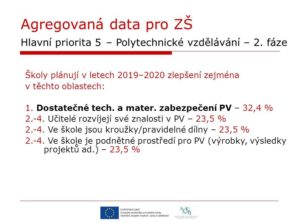 Agregovaná data pro ZŠ Hlavní priorita 5 – Polytechnické vzdělávání – 2. fáze Školy plánují v letech 2019–2020 zlepšení zejména v těchto oblastech: 1.