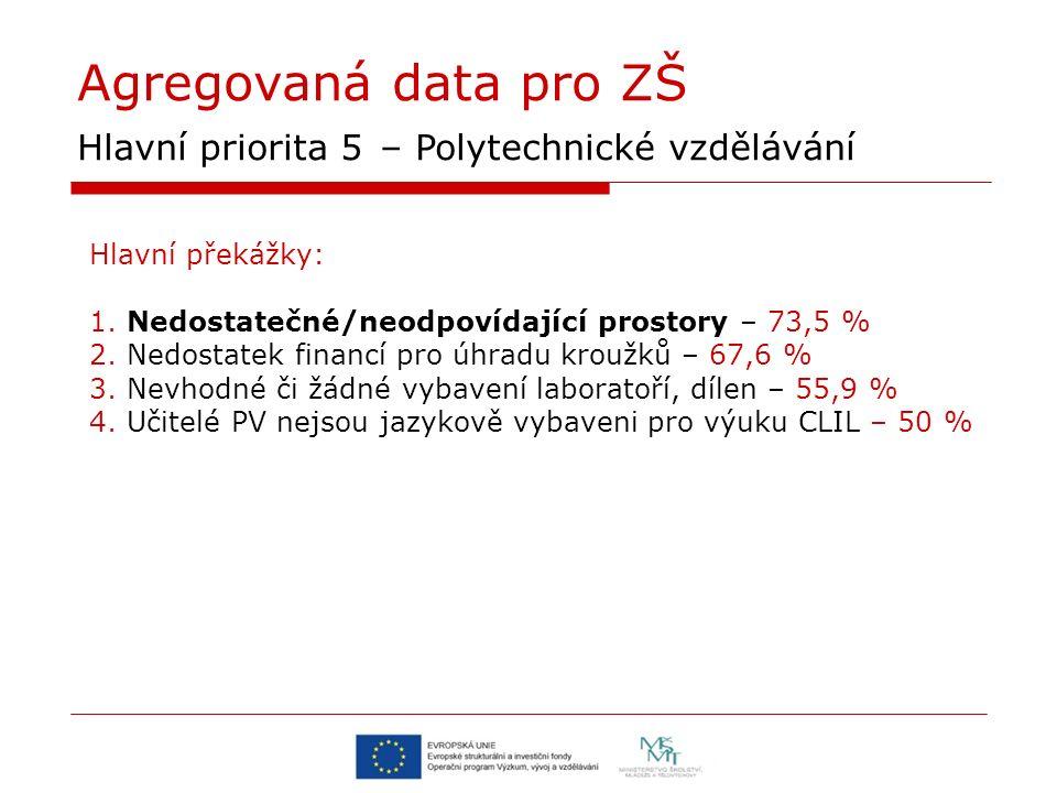 Agregovaná data pro ZŠ Hlavní priorita 5 – Polytechnické vzdělávání Hlavní překážky: 1. Nedostatečné/neodpovídající prostory – 73,5 % 2. Nedostatek fi