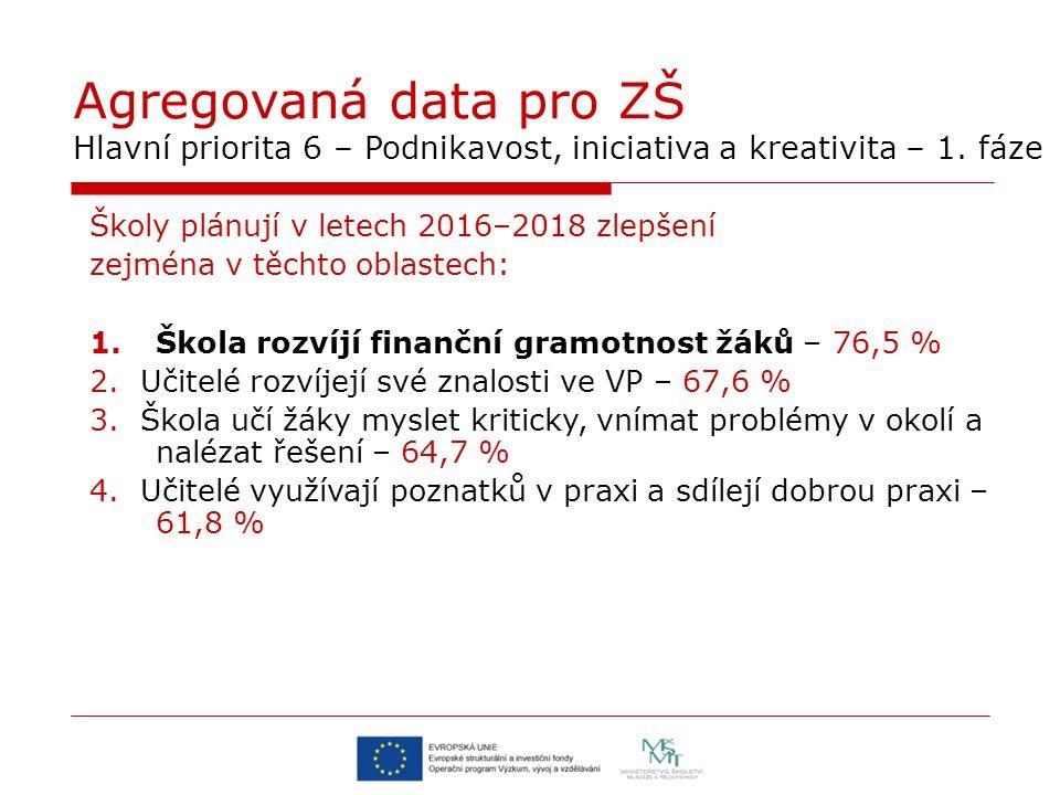 Agregovaná data pro ZŠ Hlavní priorita 6 – Podnikavost, iniciativa a kreativita – 1. fáze Školy plánují v letech 2016–2018 zlepšení zejména v těchto o