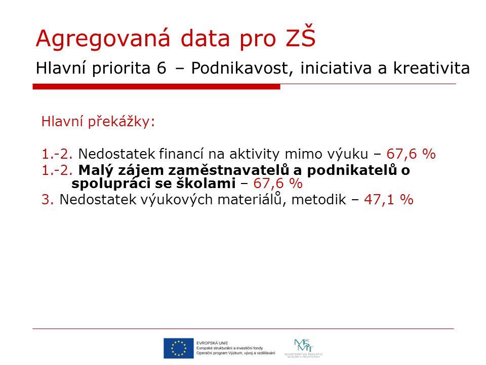 Agregovaná data pro ZŠ Hlavní priorita 6 – Podnikavost, iniciativa a kreativita Hlavní překážky: 1.-2. Nedostatek financí na aktivity mimo výuku – 67,