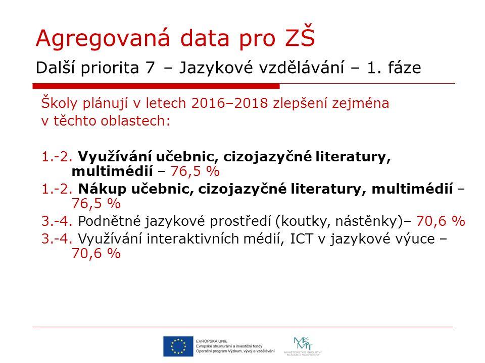 Agregovaná data pro ZŠ Další priorita 7 – Jazykové vzdělávání – 1. fáze Školy plánují v letech 2016–2018 zlepšení zejména v těchto oblastech: 1.-2. Vy