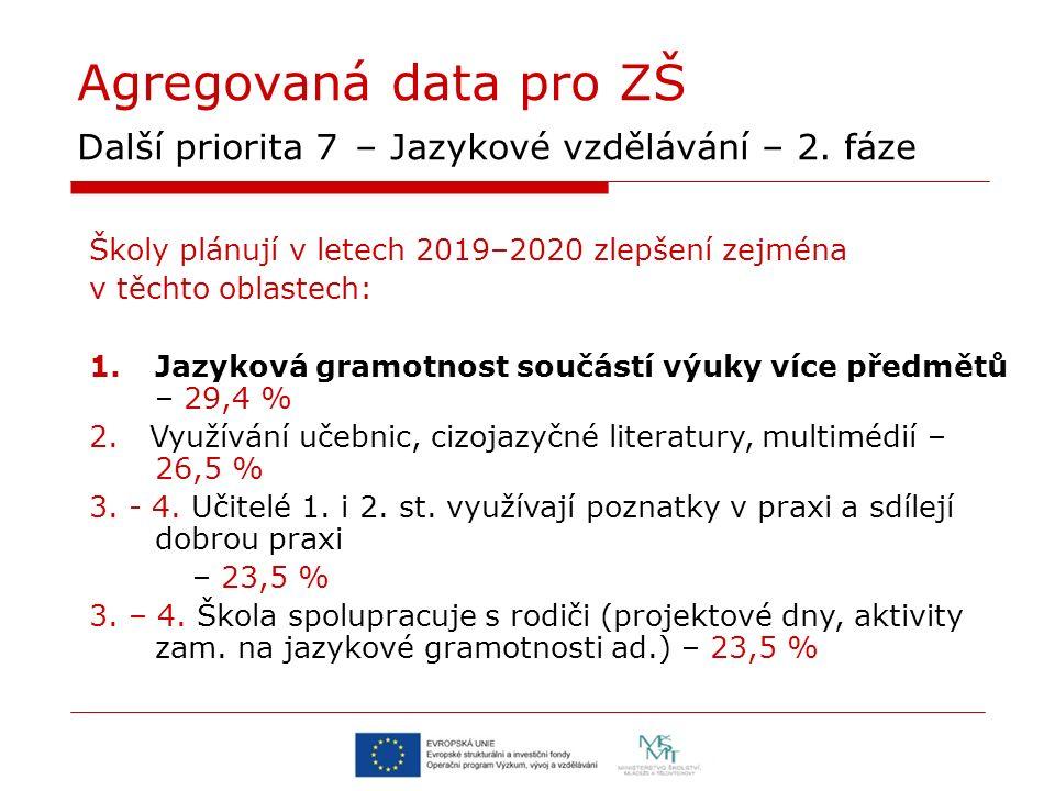 Agregovaná data pro ZŠ Další priorita 7 – Jazykové vzdělávání – 2. fáze Školy plánují v letech 2019–2020 zlepšení zejména v těchto oblastech: 1.Jazyko