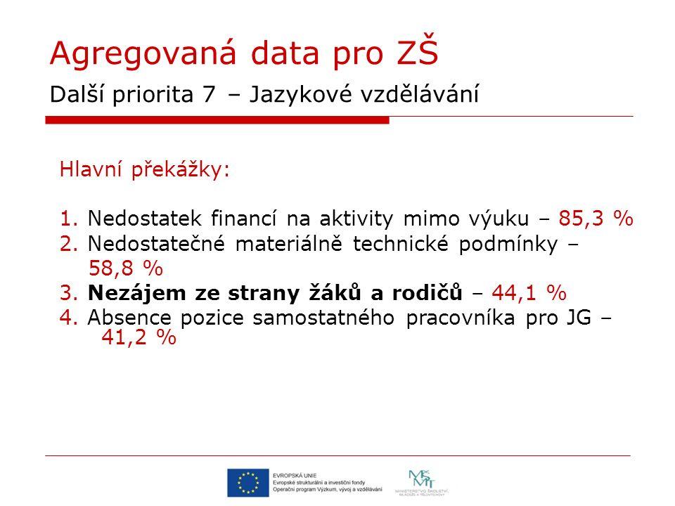 Agregovaná data pro ZŠ Další priorita 7 – Jazykové vzdělávání Hlavní překážky: 1. Nedostatek financí na aktivity mimo výuku – 85,3 % 2. Nedostatečné m