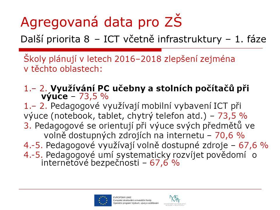 Agregovaná data pro ZŠ Další priorita 8 – ICT včetně infrastruktury – 1. fáze Školy plánují v letech 2016–2018 zlepšení zejména v těchto oblastech: 1.