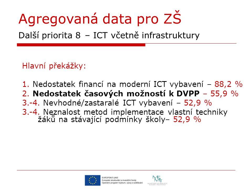 Agregovaná data pro ZŠ Další priorita 8 – ICT včetně infrastruktury Hlavní překážky: 1. Nedostatek financí na moderní ICT vybavení – 88,2 % 2. Nedosta