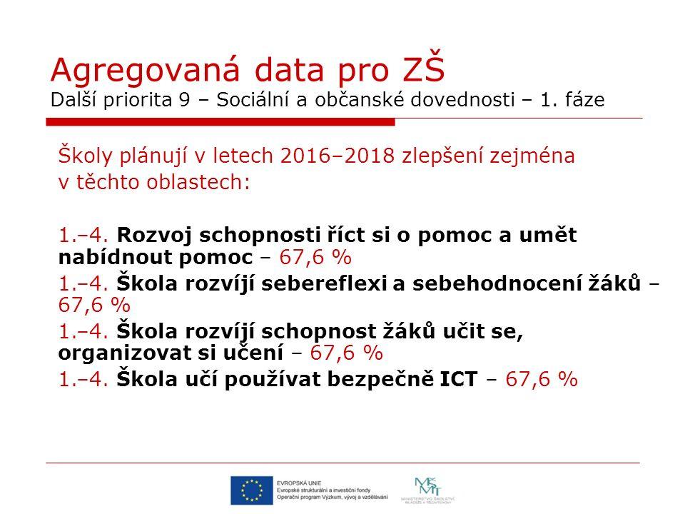 Agregovaná data pro ZŠ Další priorita 9 – Sociální a občanské dovednosti – 1.