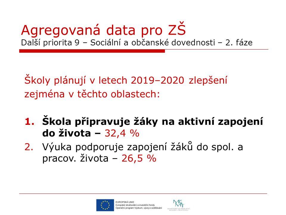 Agregovaná data pro ZŠ Další priorita 9 – Sociální a občanské dovednosti – 2. fáze Školy plánují v letech 2019–2020 zlepšení zejména v těchto oblastec