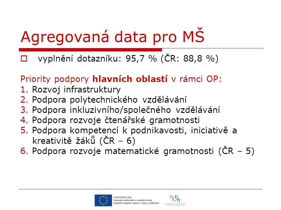 Agregovaná data pro MŠ  vyplnění dotazníku: 95,7 % (ČR: 88,8 %) Priority podpory hlavních oblastí v rámci OP: 1. Rozvoj infrastruktury 2. Podpora pol