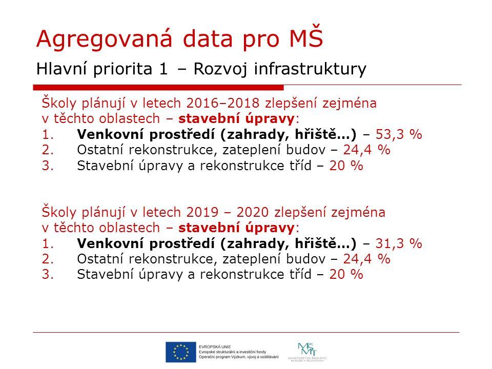 Agregovaná data pro MŠ Hlavní priorita 1 – Rozvoj infrastruktury Školy plánují v letech 2016–2018 zlepšení zejména v těchto oblastech – stavební úprav