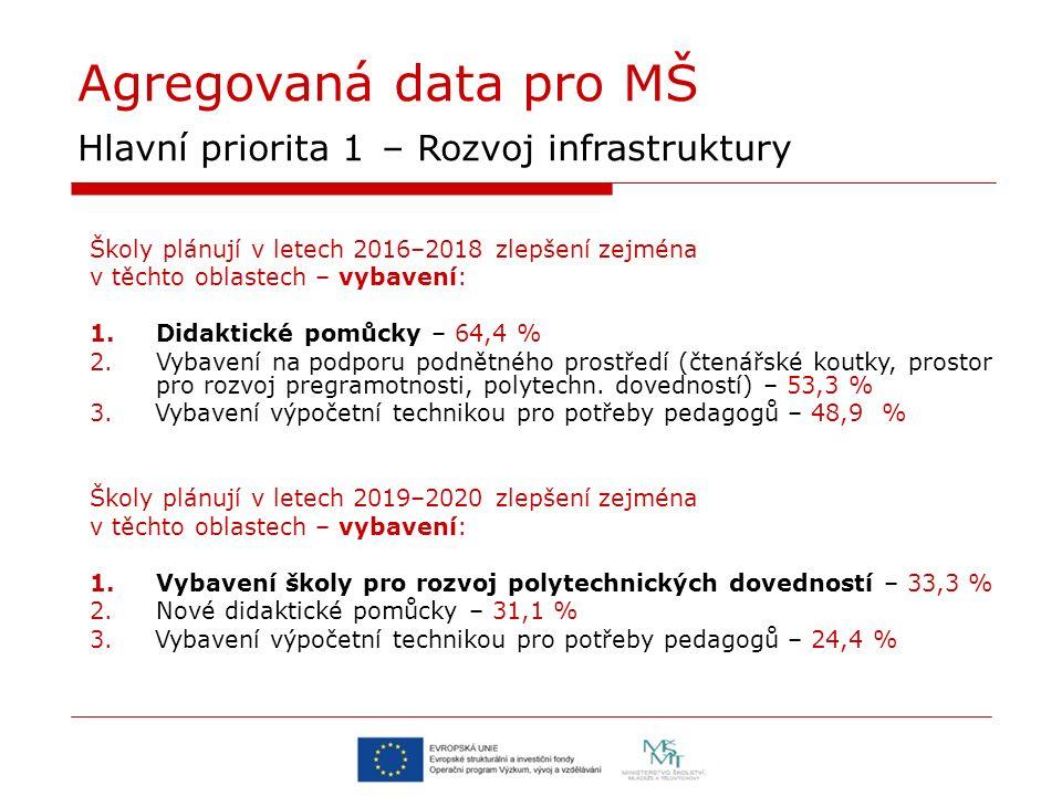 Agregovaná data pro MŠ Hlavní priorita 1 – Rozvoj infrastruktury Školy plánují v letech 2016–2018 zlepšení zejména v těchto oblastech – vybavení: 1.Didaktické pomůcky – 64,4 % 2.Vybavení na podporu podnětného prostředí (čtenářské koutky, prostor pro rozvoj pregramotnosti, polytechn.