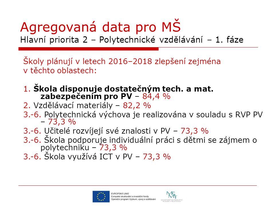 Agregovaná data pro MŠ Hlavní priorita 2 – Polytechnické vzdělávání – 1.