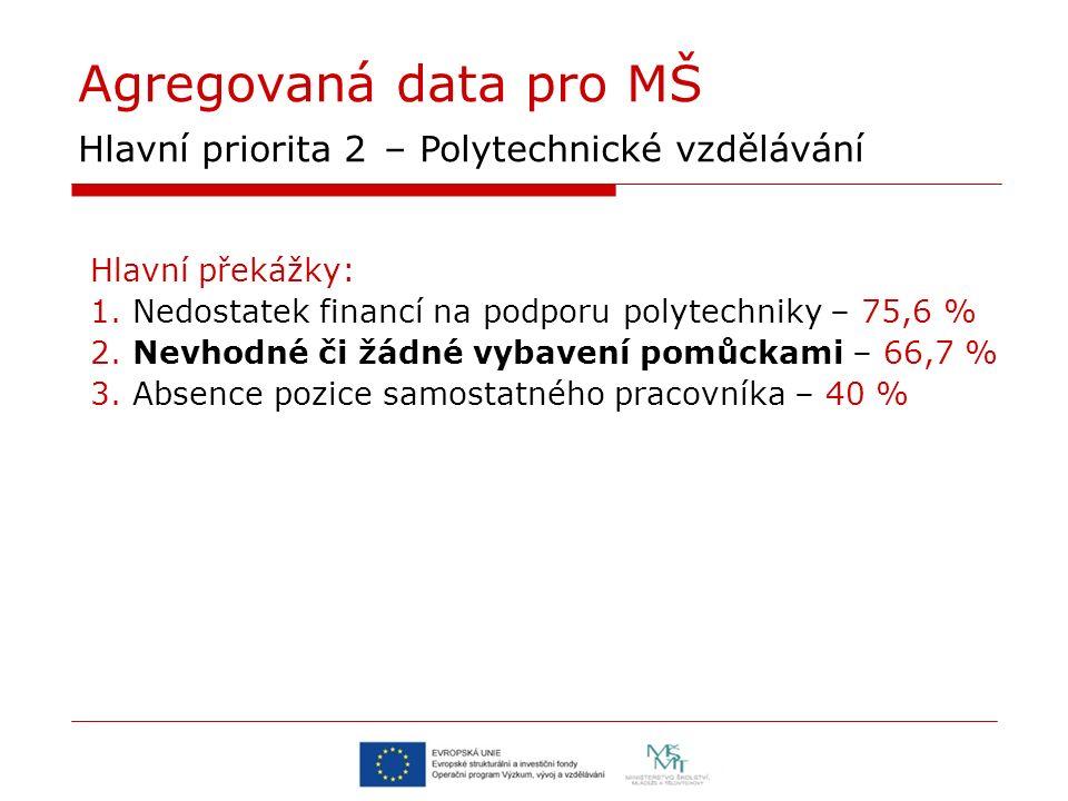 Agregovaná data pro MŠ Hlavní priorita 2 – Polytechnické vzdělávání Hlavní překážky: 1. Nedostatek financí na podporu polytechniky – 75,6 % 2. Nevhodn