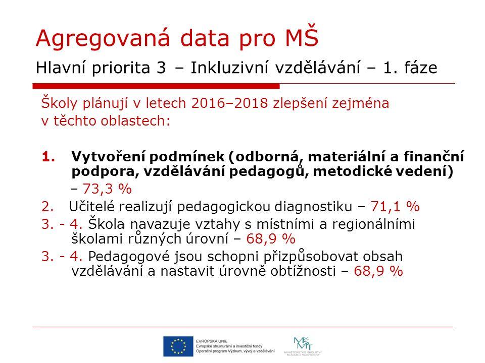Agregovaná data pro MŠ Hlavní priorita 3 – Inkluzivní vzdělávání – 1. fáze Školy plánují v letech 2016–2018 zlepšení zejména v těchto oblastech: 1.Vyt