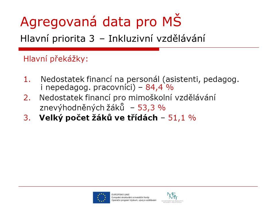 Agregovaná data pro MŠ Hlavní priorita 3 – Inkluzivní vzdělávání Hlavní překážky: 1.Nedostatek financí na personál (asistenti, pedagog. i nepedagog. p