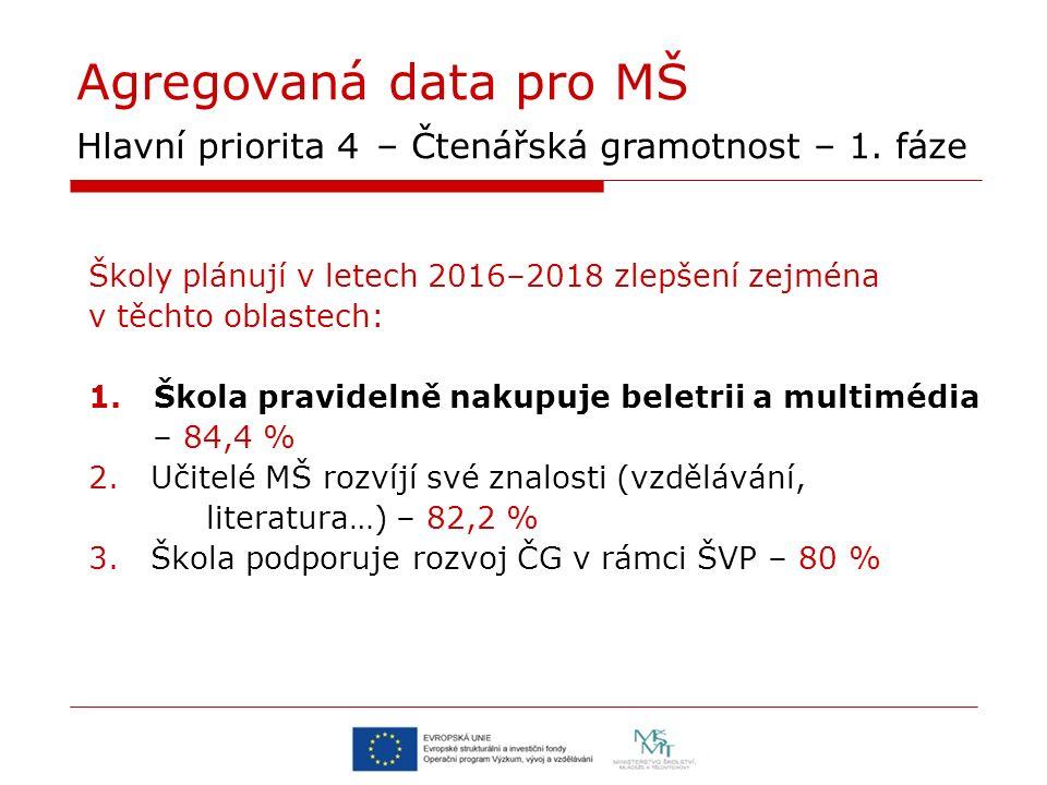 Agregovaná data pro MŠ Hlavní priorita 4 – Čtenářská gramotnost – 1. fáze Školy plánují v letech 2016–2018 zlepšení zejména v těchto oblastech: 1.Škol