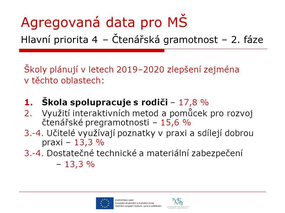 Agregovaná data pro MŠ Hlavní priorita 4 – Čtenářská gramotnost – 2. fáze Školy plánují v letech 2019–2020 zlepšení zejména v těchto oblastech: 1.Škol