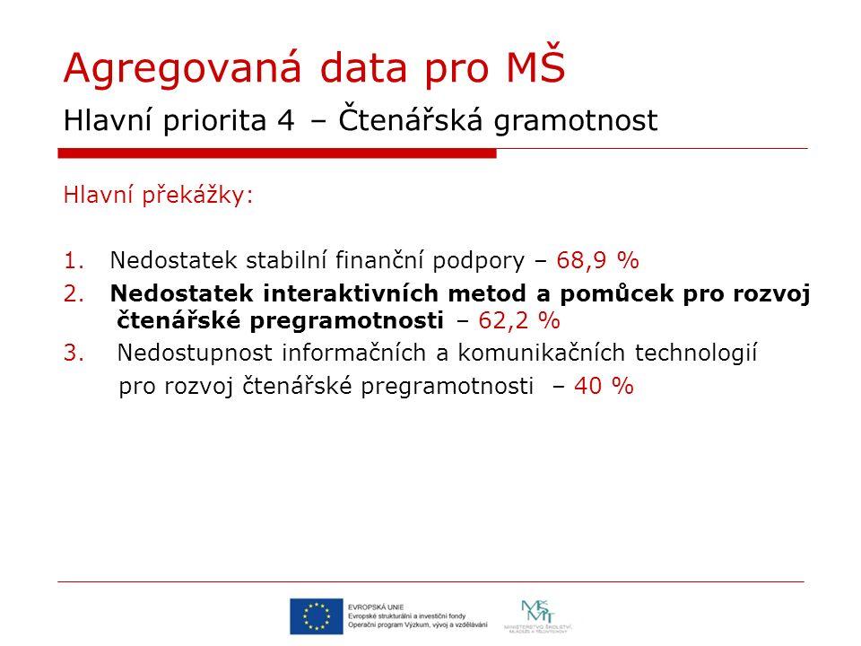 Agregovaná data pro MŠ Hlavní priorita 4 – Čtenářská gramotnost Hlavní překážky: 1. Nedostatek stabilní finanční podpory – 68,9 % 2. Nedostatek intera