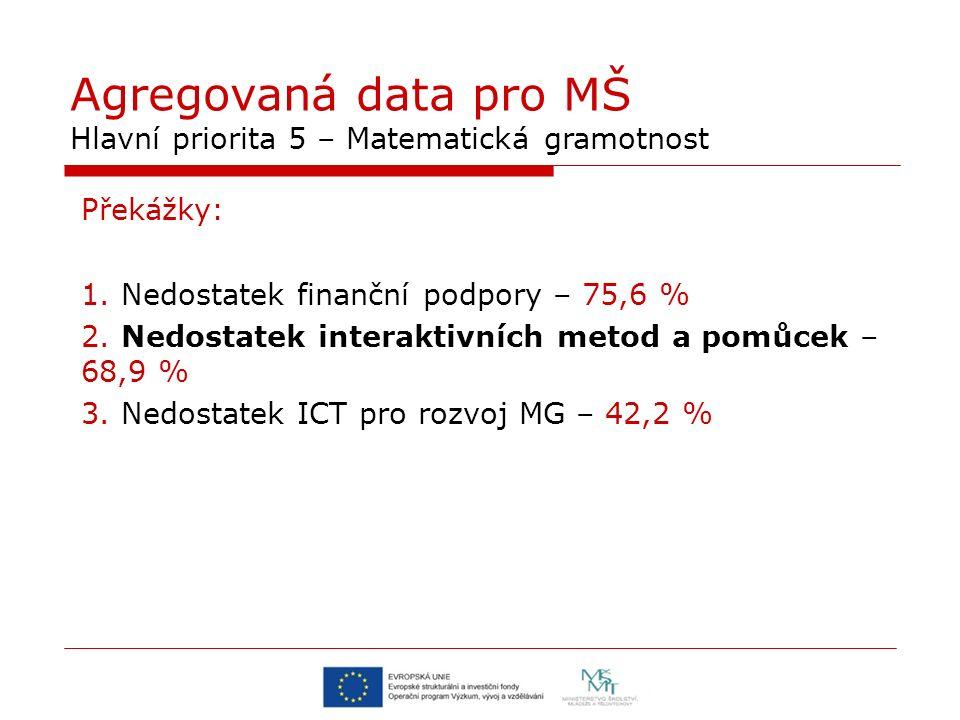 Agregovaná data pro MŠ Hlavní priorita 5 – Matematická gramotnost Překážky: 1. Nedostatek finanční podpory – 75,6 % 2. Nedostatek interaktivních metod
