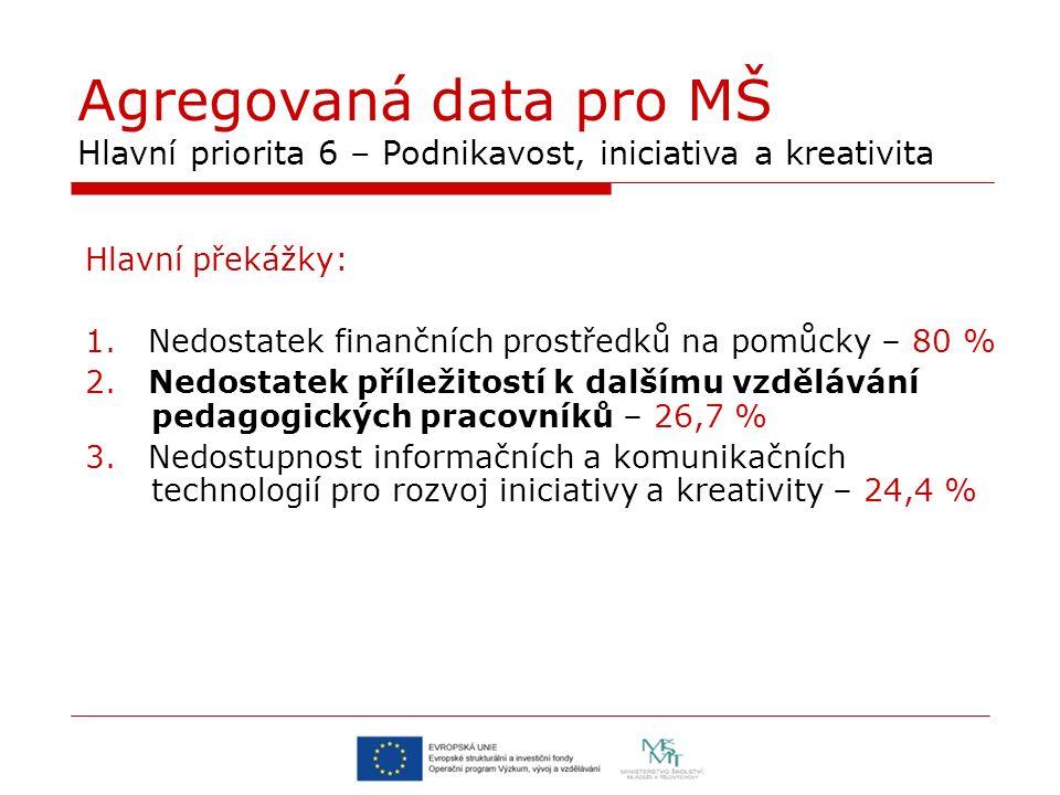 Agregovaná data pro MŠ Hlavní priorita 6 – Podnikavost, iniciativa a kreativita Hlavní překážky: 1. Nedostatek finančních prostředků na pomůcky – 80 %