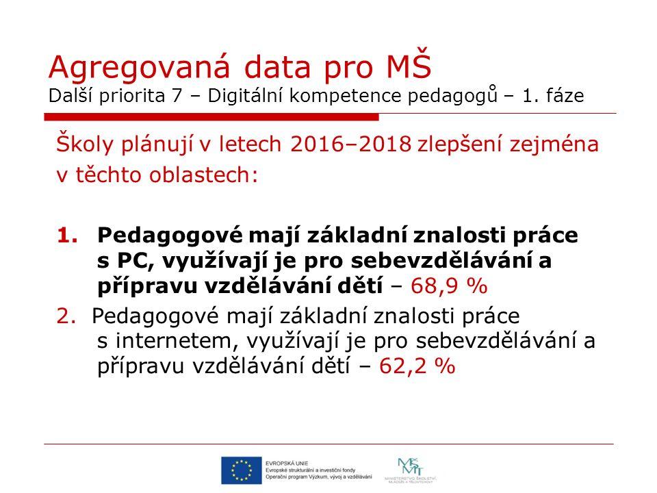Agregovaná data pro MŠ Další priorita 7 – Digitální kompetence pedagogů – 1. fáze Školy plánují v letech 2016–2018 zlepšení zejména v těchto oblastech