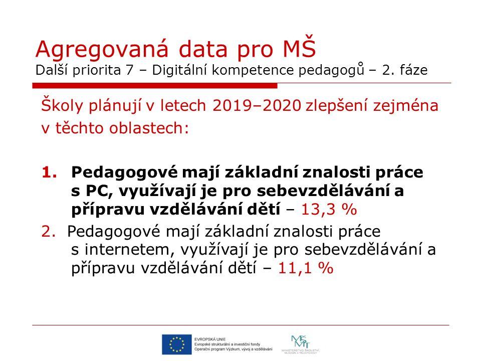 Agregovaná data pro MŠ Další priorita 7 – Digitální kompetence pedagogů – 2. fáze Školy plánují v letech 2019–2020 zlepšení zejména v těchto oblastech