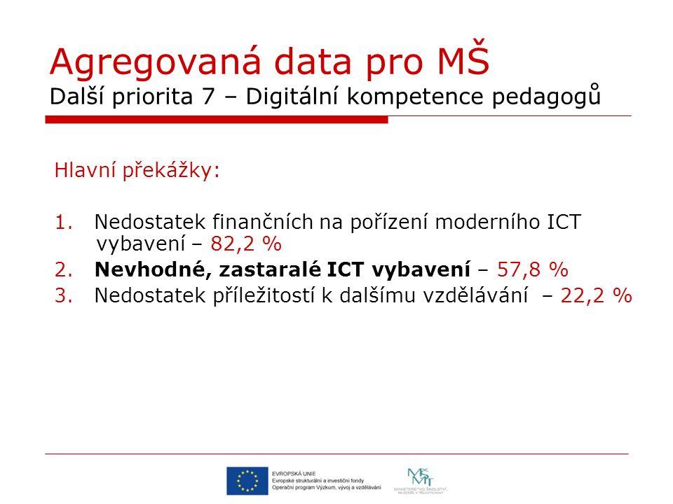Agregovaná data pro MŠ Další priorita 7 – Digitální kompetence pedagogů Hlavní překážky: 1. Nedostatek finančních na pořízení moderního ICT vybavení –