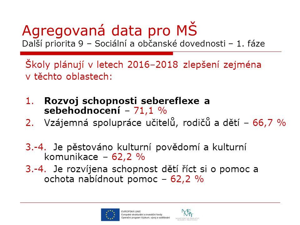 Agregovaná data pro MŠ Další priorita 9 – Sociální a občanské dovednosti – 1. fáze Školy plánují v letech 2016–2018 zlepšení zejména v těchto oblastec
